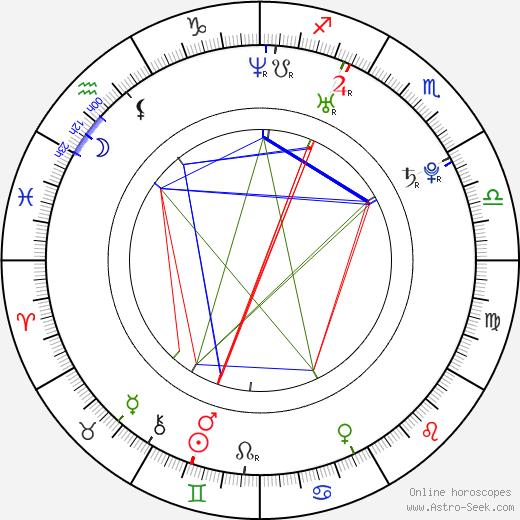 Юлия Викторовна Снигирь Yuliya Snigir день рождения гороскоп, Yuliya Snigir Натальная карта онлайн