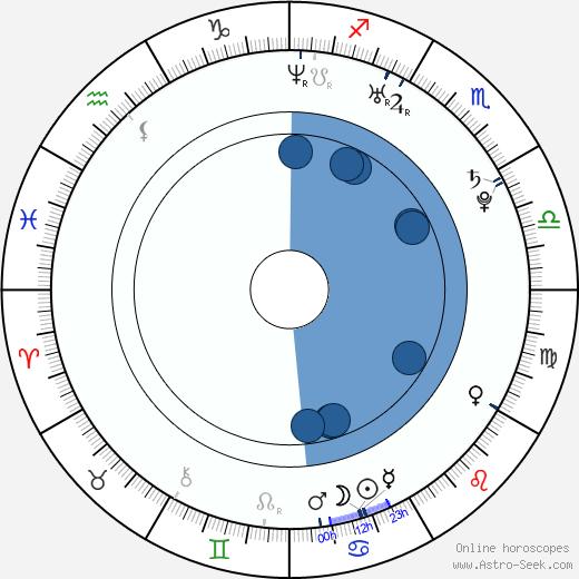 Aik Karapetian wikipedia, horoscope, astrology, instagram