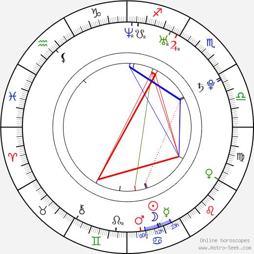 Aik Karapetian день рождения гороскоп, Aik Karapetian Натальная карта онлайн
