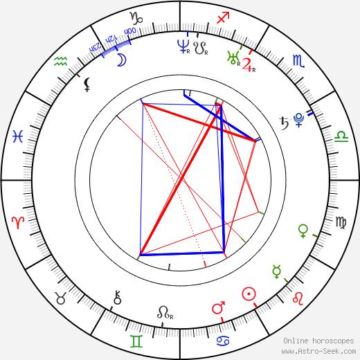 Asami Mizukawa birth chart, Asami Mizukawa astro natal horoscope, astrology