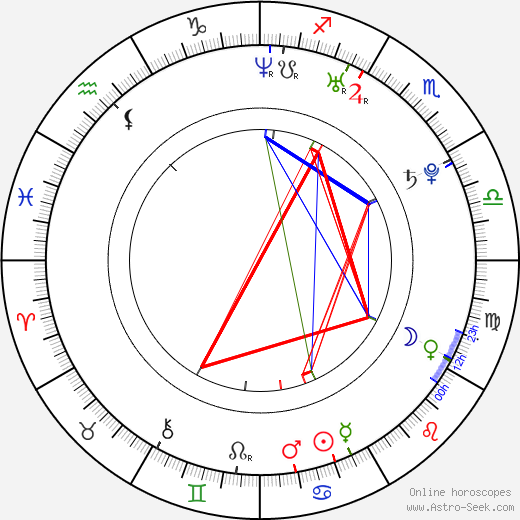 Carmen Villalobos birth chart, Carmen Villalobos astro natal horoscope, astrology