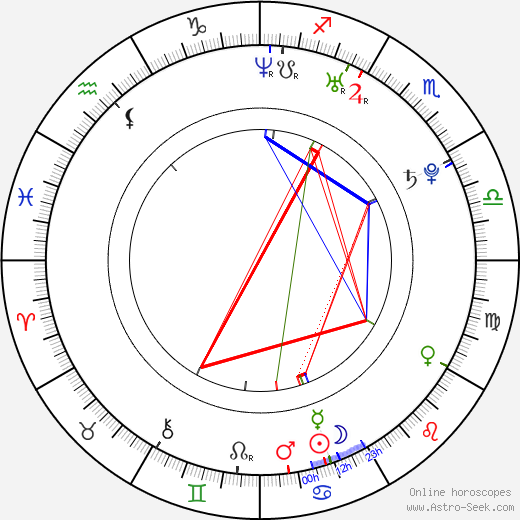 Чарли Макдауэлл Charlie McDowell день рождения гороскоп, Charlie McDowell Натальная карта онлайн