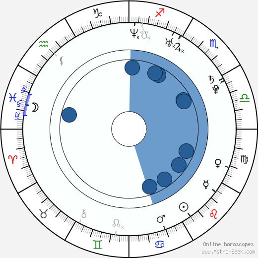 Cody Hay wikipedia, horoscope, astrology, instagram