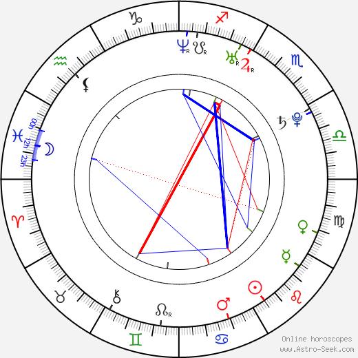 Cody Hay birth chart, Cody Hay astro natal horoscope, astrology