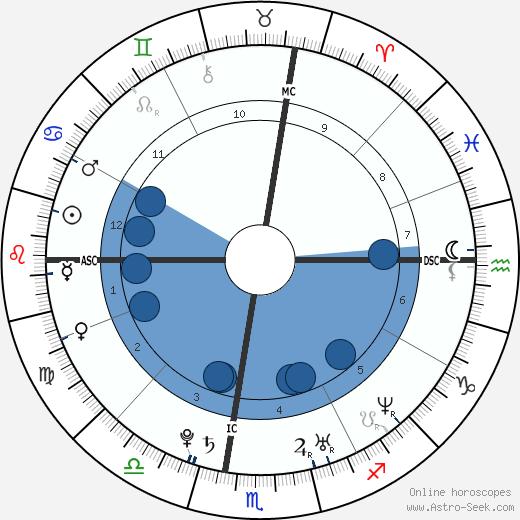 Elettra Rossellini Wiedemann wikipedia, horoscope, astrology, instagram