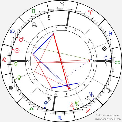 Elettra Rossellini Wiedemann день рождения гороскоп, Elettra Rossellini Wiedemann Натальная карта онлайн
