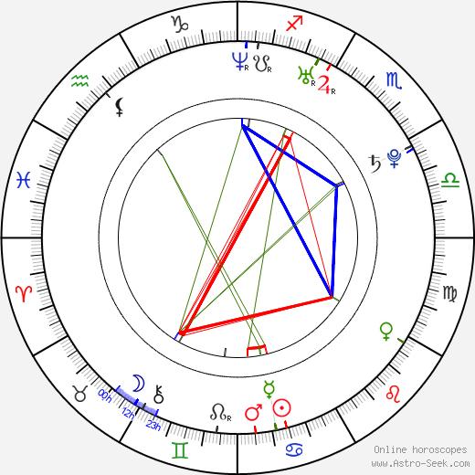 Eun-gyeong Im birth chart, Eun-gyeong Im astro natal horoscope, astrology