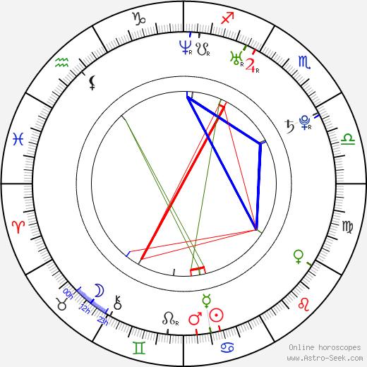 Gregory Smith tema natale, oroscopo, Gregory Smith oroscopi gratuiti, astrologia