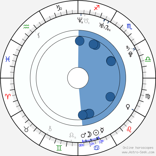 Hee-cheol Kim wikipedia, horoscope, astrology, instagram