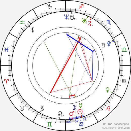 Hee-cheol Kim birth chart, Hee-cheol Kim astro natal horoscope, astrology