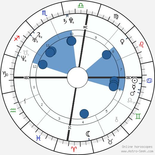 Isabeli Fontana wikipedia, horoscope, astrology, instagram