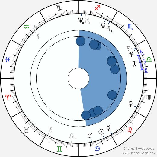Jan Maxián wikipedia, horoscope, astrology, instagram
