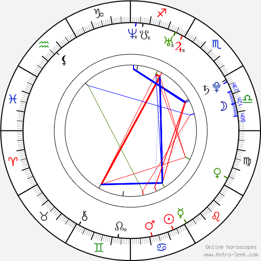 Jan Maxián tema natale, oroscopo, Jan Maxián oroscopi gratuiti, astrologia