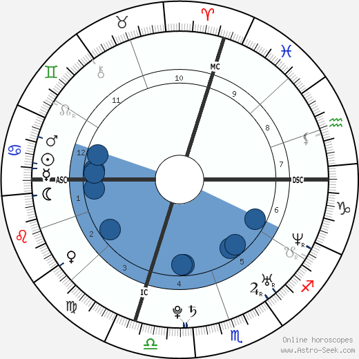 Jonathan Wessner horoscope, astrology, sign, zodiac, date of birth, instagram