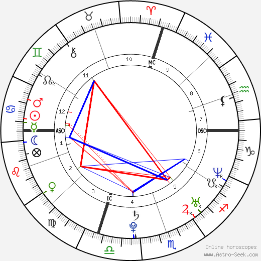 Jonathan Wessner birth chart, Jonathan Wessner astro natal horoscope, astrology