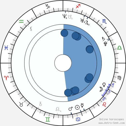 Liou Siang wikipedia, horoscope, astrology, instagram