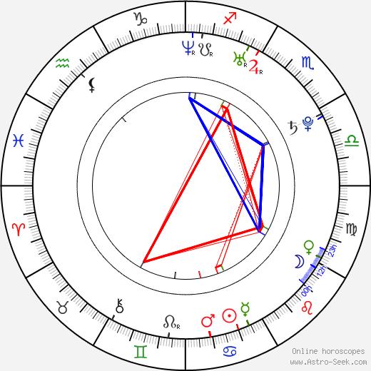 Liou Siang tema natale, oroscopo, Liou Siang oroscopi gratuiti, astrologia