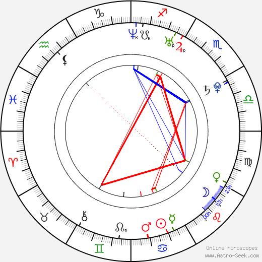 Marc McKnight astro natal birth chart, Marc McKnight horoscope, astrology