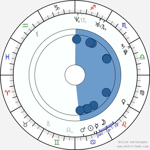 Marie Serneholt wikipedia, horoscope, astrology, instagram