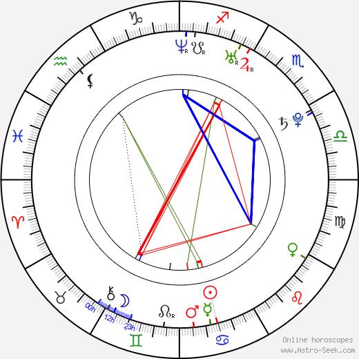 Martin Wallström astro natal birth chart, Martin Wallström horoscope, astrology