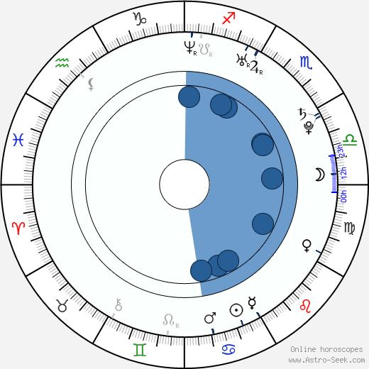Matthew Perkins wikipedia, horoscope, astrology, instagram