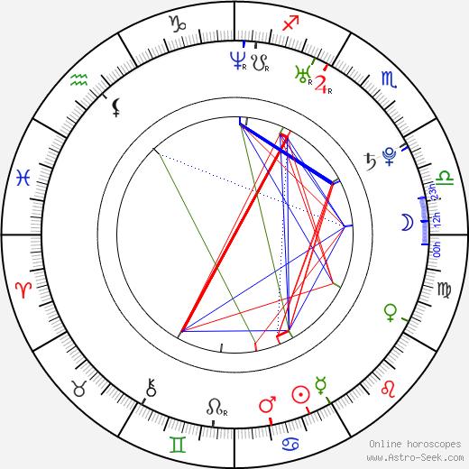 Matthew Perkins birth chart, Matthew Perkins astro natal horoscope, astrology