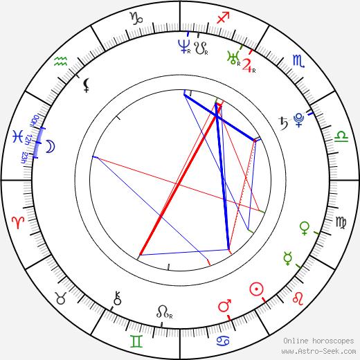 Michael Heidemann astro natal birth chart, Michael Heidemann horoscope, astrology