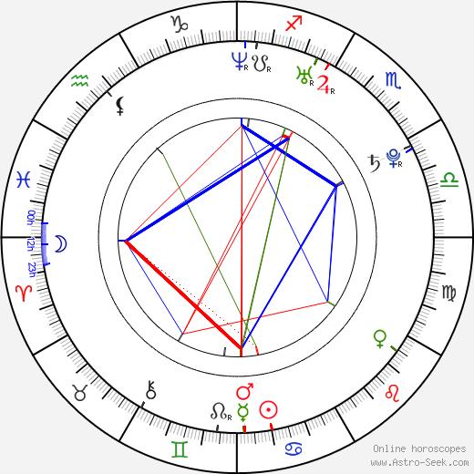 Michelle Branch astro natal birth chart, Michelle Branch horoscope, astrology