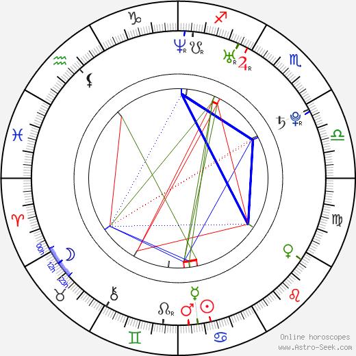 Mikael Buch tema natale, oroscopo, Mikael Buch oroscopi gratuiti, astrologia