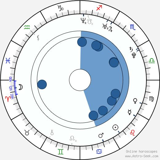 Morgan Palmer Hubbard wikipedia, horoscope, astrology, instagram
