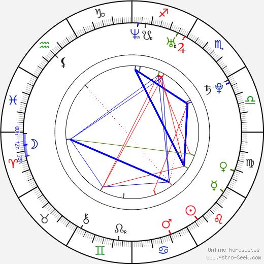 Morgan Palmer Hubbard день рождения гороскоп, Morgan Palmer Hubbard Натальная карта онлайн