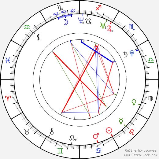 Petr Haluza день рождения гороскоп, Petr Haluza Натальная карта онлайн