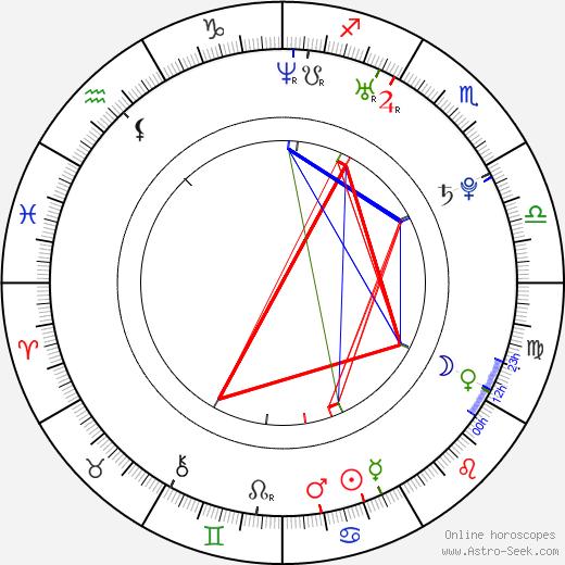 Ryan McDonell astro natal birth chart, Ryan McDonell horoscope, astrology