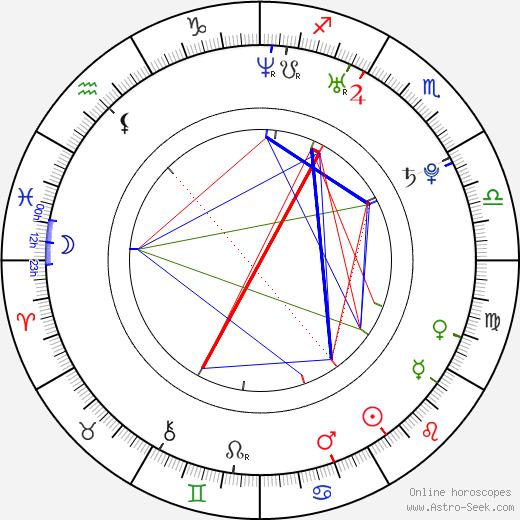 Tania Gunadi tema natale, oroscopo, Tania Gunadi oroscopi gratuiti, astrologia