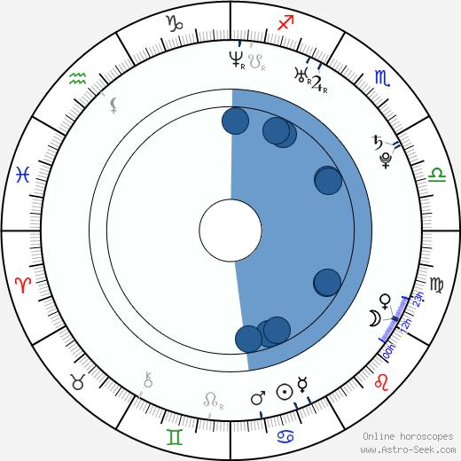 Tereza Černochová wikipedia, horoscope, astrology, instagram