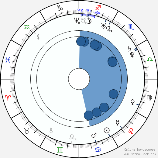 Vinessa Antoine wikipedia, horoscope, astrology, instagram
