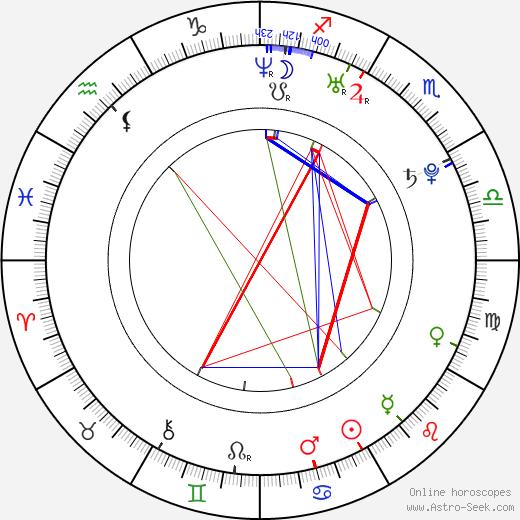 Vinessa Antoine birth chart, Vinessa Antoine astro natal horoscope, astrology