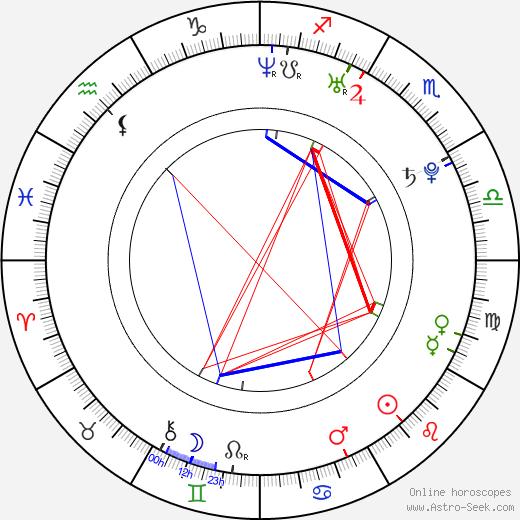 Adhir Kalyan birth chart, Adhir Kalyan astro natal horoscope, astrology