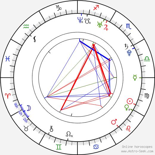 Alfonso Herrera birth chart, Alfonso Herrera astro natal horoscope, astrology