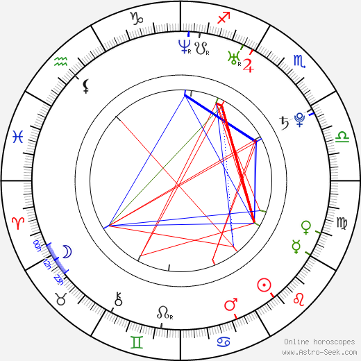 Andreas Tröger astro natal birth chart, Andreas Tröger horoscope, astrology