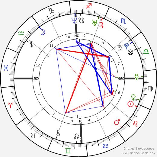 Эндрю Гарфилд Andrew Garfield день рождения гороскоп, Andrew Garfield Натальная карта онлайн