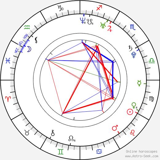 Annie Ilonzeh birth chart, Annie Ilonzeh astro natal horoscope, astrology