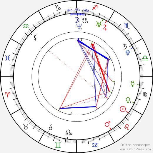 Ayaka Maeda birth chart, Ayaka Maeda astro natal horoscope, astrology