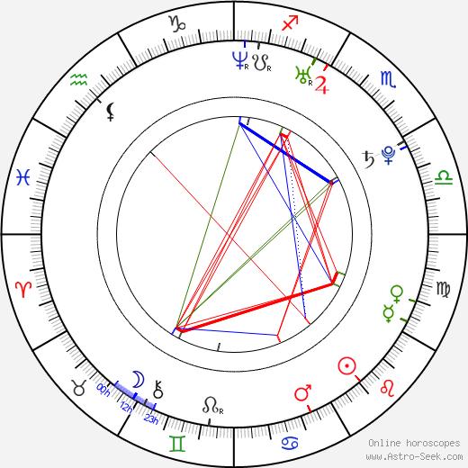 Carlos Felipe Álvarez tema natale, oroscopo, Carlos Felipe Álvarez oroscopi gratuiti, astrologia