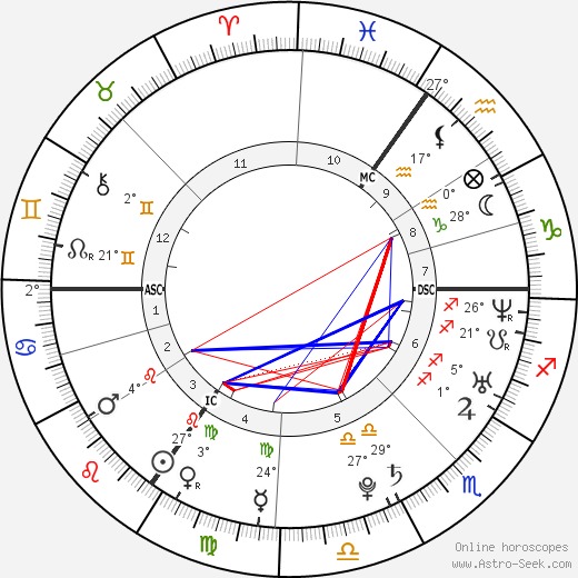 Chantelle Houghton birth chart, biography, wikipedia 2018, 2019