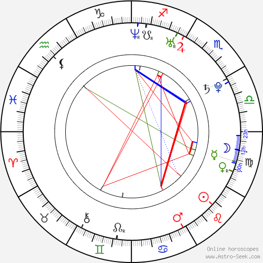 Chris Hemsworth astro natal birth chart, Chris Hemsworth horoscope, astrology