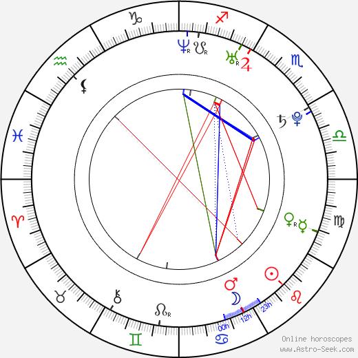 Christian Chávez astro natal birth chart, Christian Chávez horoscope, astrology