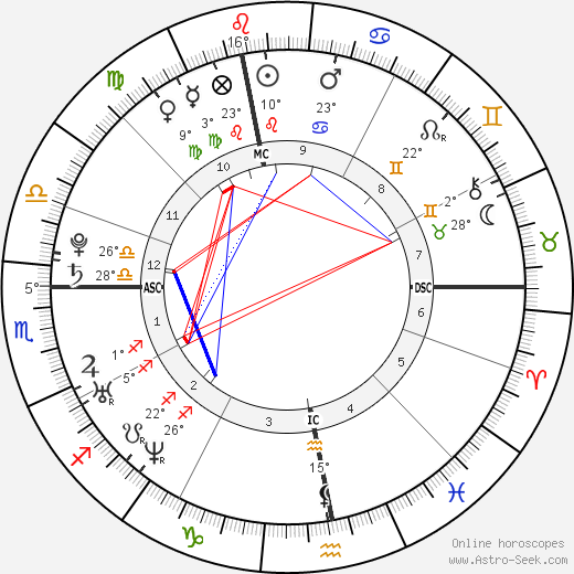 Christophe Willem birth chart, biography, wikipedia 2019, 2020