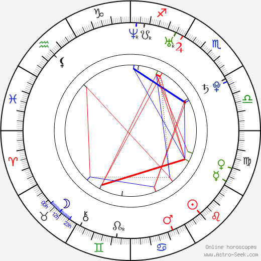 Danica Stewart astro natal birth chart, Danica Stewart horoscope, astrology