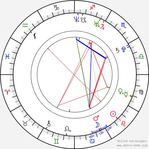 Daniel Harrich astro natal birth chart, Daniel Harrich horoscope, astrology